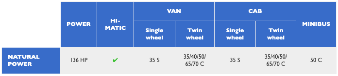 blue power tabulka 3