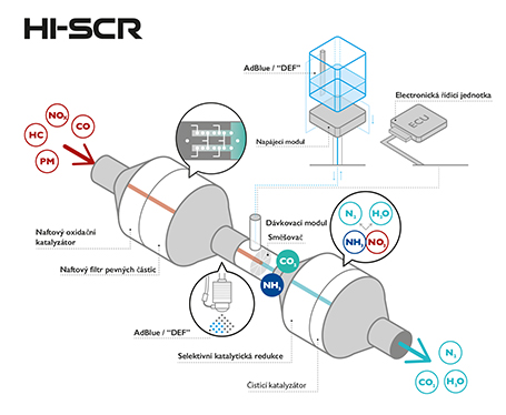 HI-SCR-benefit-IVECO