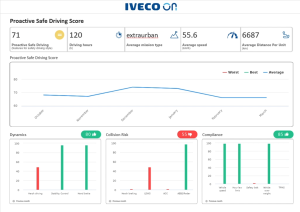 IVECO ON proactive safe driving score