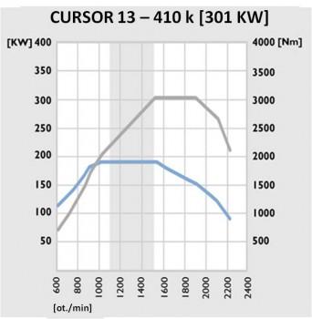 Cursor 13 - 410 k