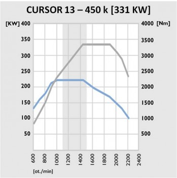 Cursor 13 - 450 k