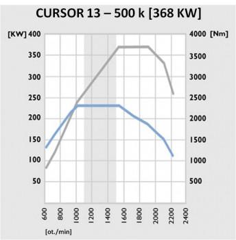 Cursor 13 - 500 k